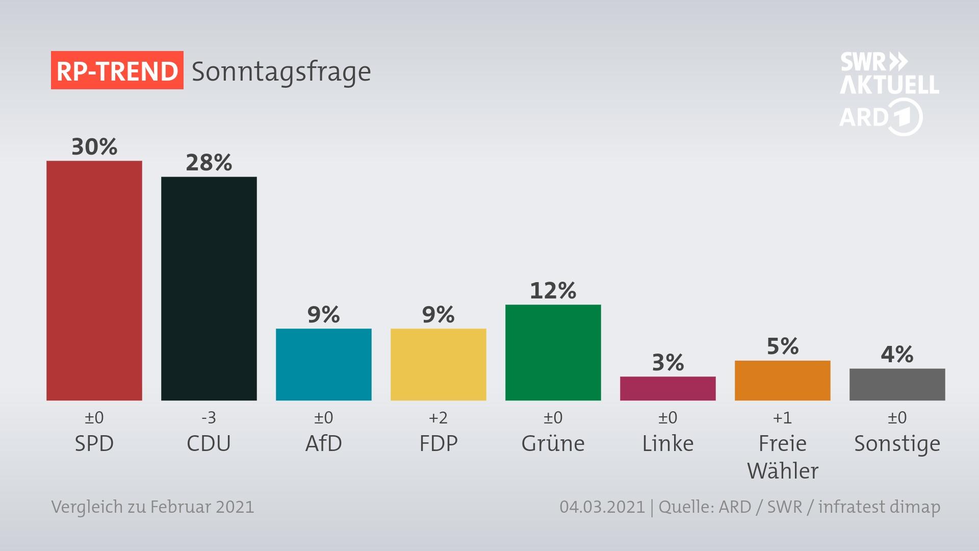 Laut aktueller Umfrage erhalten die Freien Wähler in Rheinland-Pfalz 10 Tage vor der Landtagswahl 5% der Stimmen